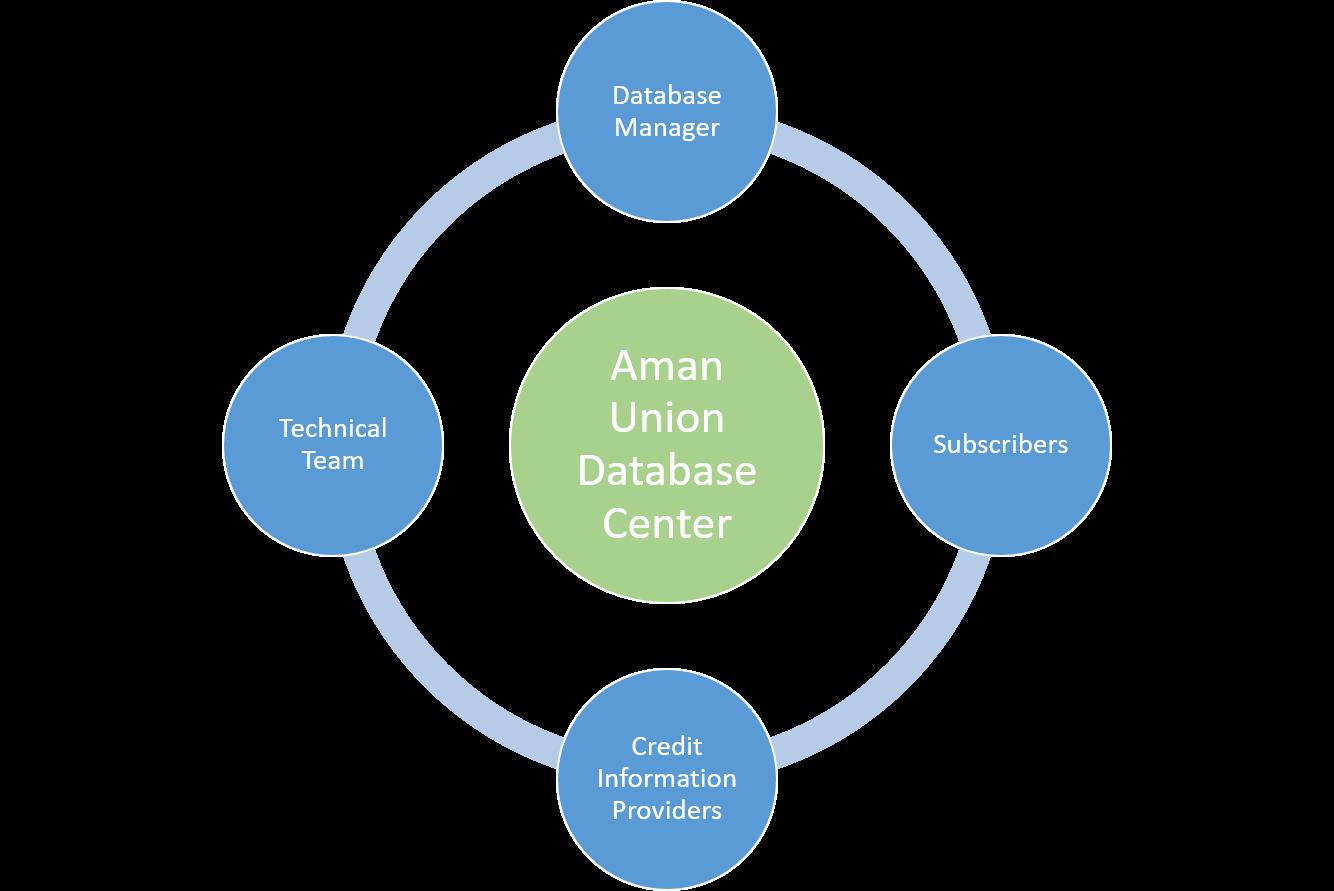 Database Center Organization